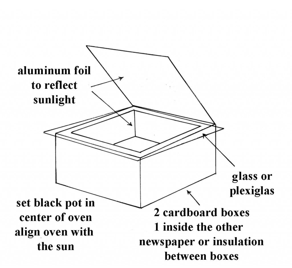 Solar Oven Cooking Preparedness Advicepreparedness Advice