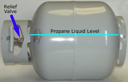 The Storage Of Propane Preparedness Advicepreparedness