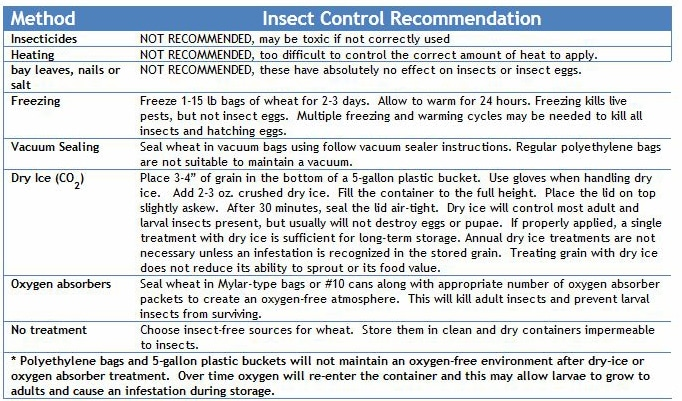 insect control in stored wheat