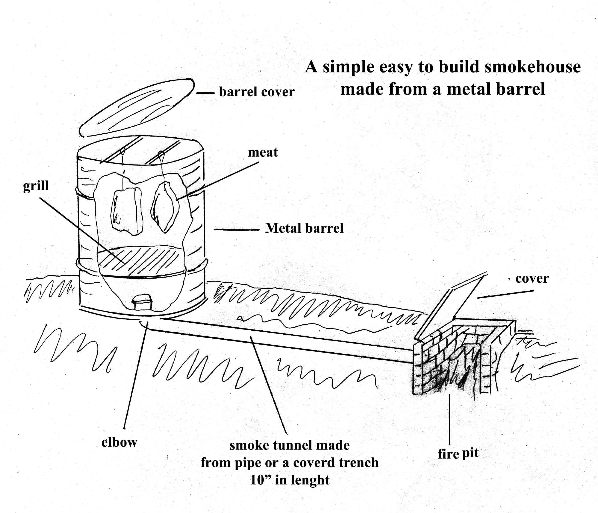 Building a simple barrel smoker preparedness for Barrel cabin plans
