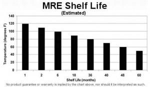 MRE's
