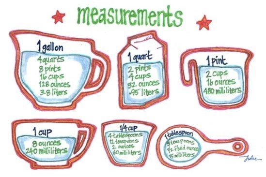 measure food