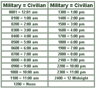 Using the 24-Hour Clock, Converting Civilian to Military ...